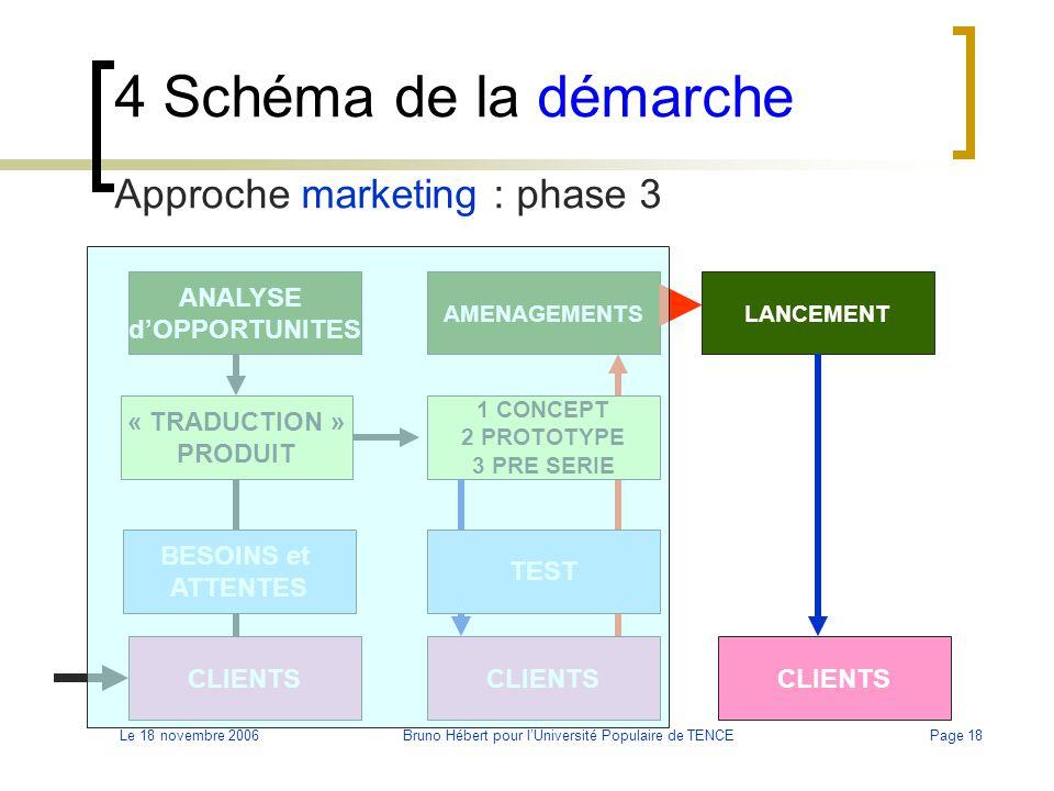 Le 18 novembre 2006Bruno Hébert pour l'Université Populaire de TENCEPage 18 4 Schéma de la démarche Approche marketing : phase 3 BESOINS et ATTENTES C