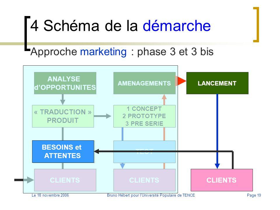 Le 18 novembre 2006Bruno Hébert pour l'Université Populaire de TENCEPage 19 4 Schéma de la démarche Approche marketing : phase 3 et 3 bis BESOINS et A