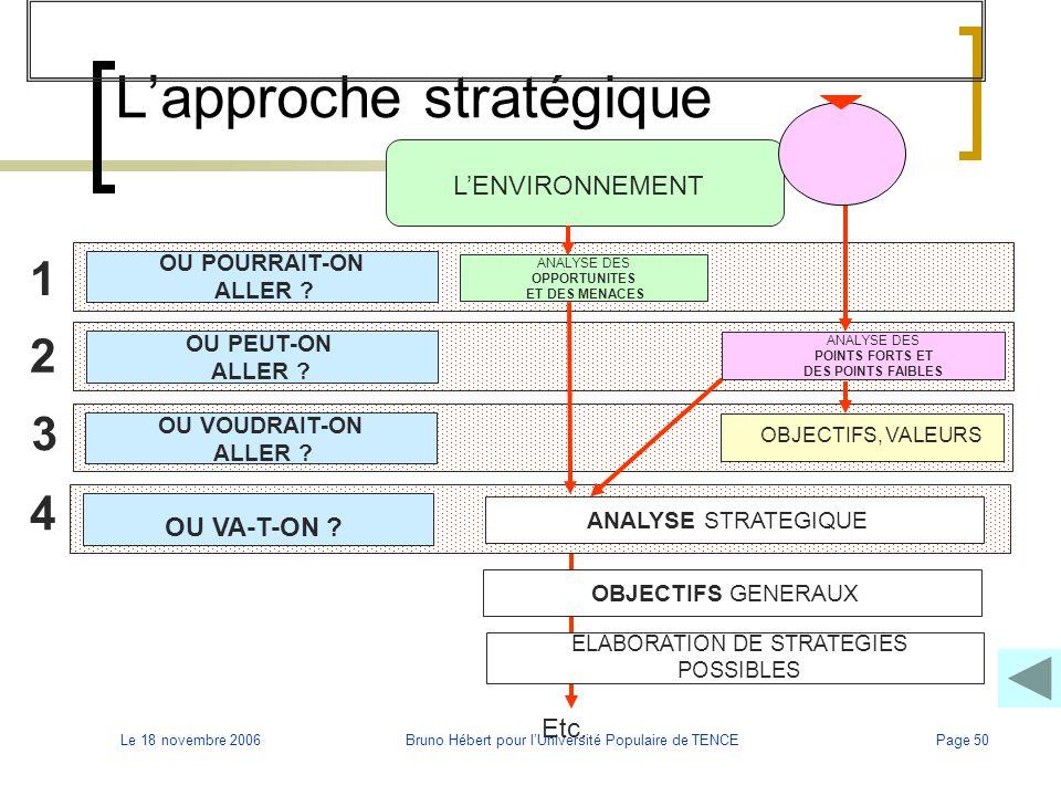 Le 18 novembre 2006Bruno Hébert pour l'Université Populaire de TENCEPage 50 L'approche stratégique 1 2 3 4 L'ENVIRONNEMENT OU POURRAIT-ON ALLER ? ANAL