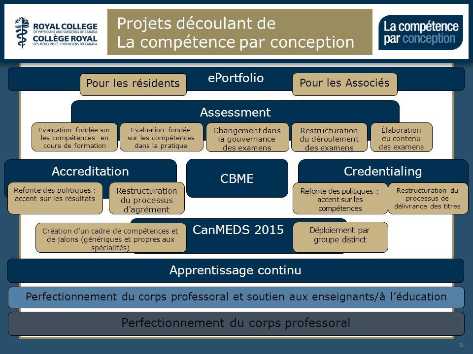 Feuille de route de La compétence par conception, de 2013 à 2018 et années suivantes 9