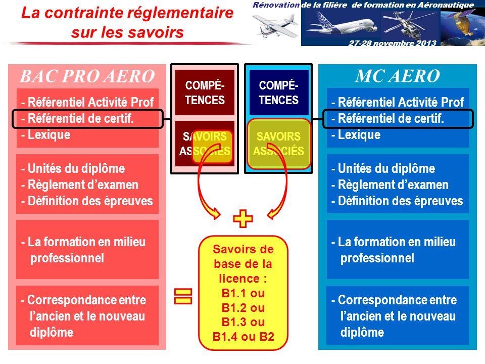 Rénovation de la filière de formation en Aéronautique 27-28 novembre 2013 La contrainte réglementaire sur les savoirs BAC PRO AERO - Référentiel Activ
