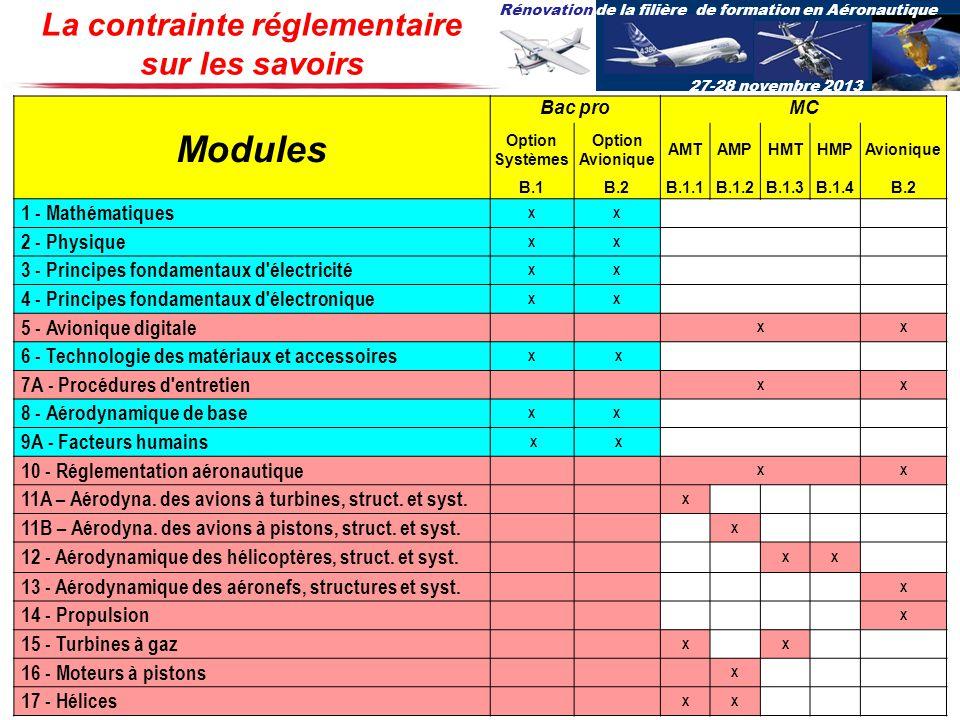 Rénovation de la filière de formation en Aéronautique 27-28 novembre 2013 La contrainte réglementaire sur les savoirs Bac proMC Modules Option Système