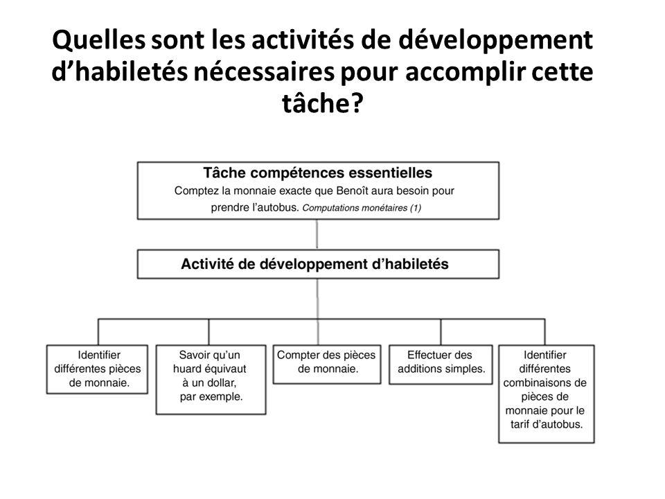 Quelles sont les activités de développement d'habiletés nécessaires pour accomplir cette tâche?