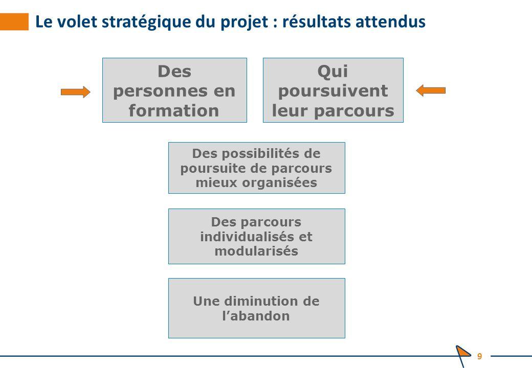 Les thématiques à traiter dans le cadre de notre réunion 20 Les points clés d'un projet d'habilitation Les OSP Le centre dans son environnement Les mécanismes d'animation, de suivi, de pilotage du CRFP