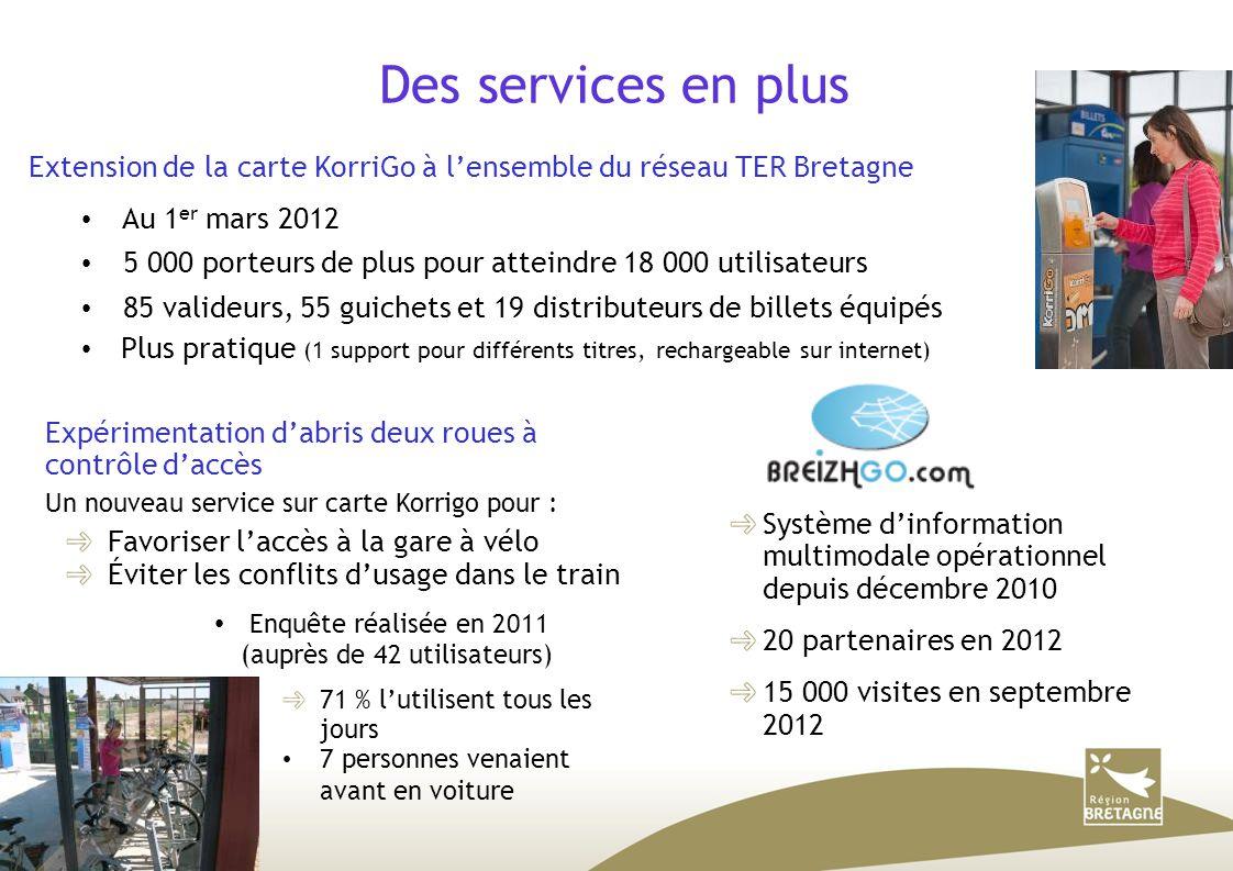 Des services en plus Expérimentation d'abris deux roues à contrôle d'accès Un nouveau service sur carte Korrigo pour : Favoriser l'accès à la gare à vélo Éviter les conflits d'usage dans le train Enquête réalisée en 2011 (auprès de 42 utilisateurs)  71 % l'utilisent tous les jours 7 personnes venaient avant en voiture Extension de la carte KorriGo à l'ensemble du réseau TER Bretagne Au 1 er mars 2012 5 000 porteurs de plus pour atteindre 18 000 utilisateurs 85 valideurs, 55 guichets et 19 distributeurs de billets équipés Plus pratique (1 support pour différents titres, rechargeable sur internet)  Système d'information multimodale opérationnel depuis décembre 2010 20 partenaires en 2012 15 000 visites en septembre 2012