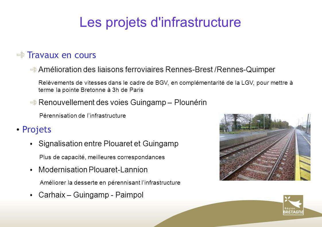 Les projets d'infrastructure Travaux en cours Amélioration des liaisons ferroviaires Rennes-Brest /Rennes-Quimper Relèvements de vitesses dans le cadr