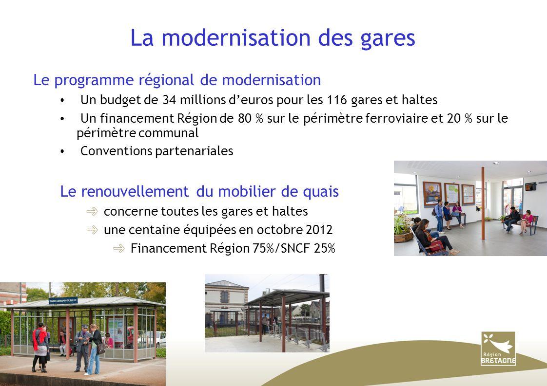 La modernisation des gares Le programme régional de modernisation Un budget de 34 millions d'euros pour les 116 gares et haltes Un financement Région de 80 % sur le périmètre ferroviaire et 20 % sur le périmètre communal Conventions partenariales Le renouvellement du mobilier de quais concerne toutes les gares et haltes une centaine équipées en octobre 2012 Financement Région 75%/SNCF 25%