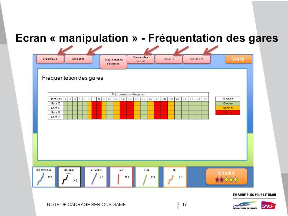 NOTE DE CADRAGE SERIOUS GAME17 TER Omnibus X 2 TER semi- direct X 1 TER Direct X 1 TGV X 1 Fret X 3 TET X 1 Ecran « manipulation » - Fréquentation des