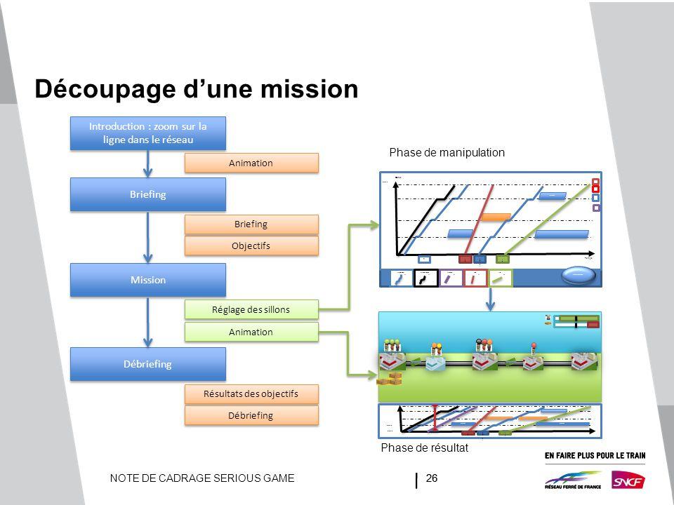 NOTE DE CADRAGE SERIOUS GAME26 Découpage d'une mission Introduction : zoom sur la ligne dans le réseau Briefing Mission Débriefing Réglage des sillons