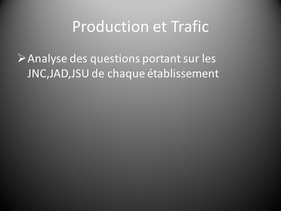  Analyse des questions portant sur les JNC,JAD,JSU de chaque établissement