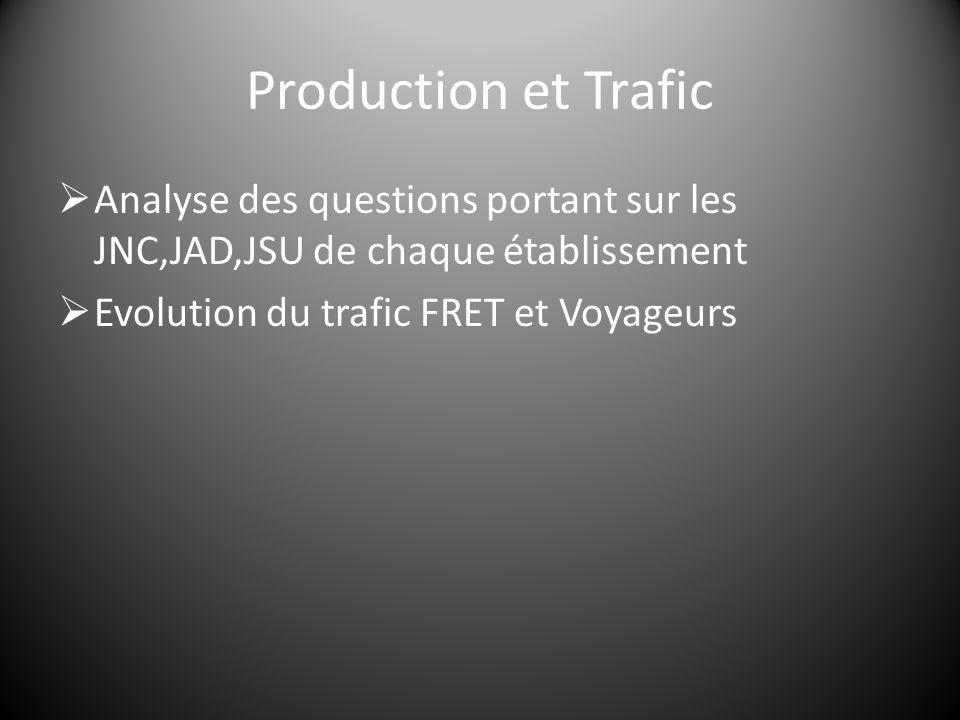 Production et Trafic  Analyse des questions portant sur les JNC,JAD,JSU de chaque établissement  Evolution du trafic FRET et Voyageurs