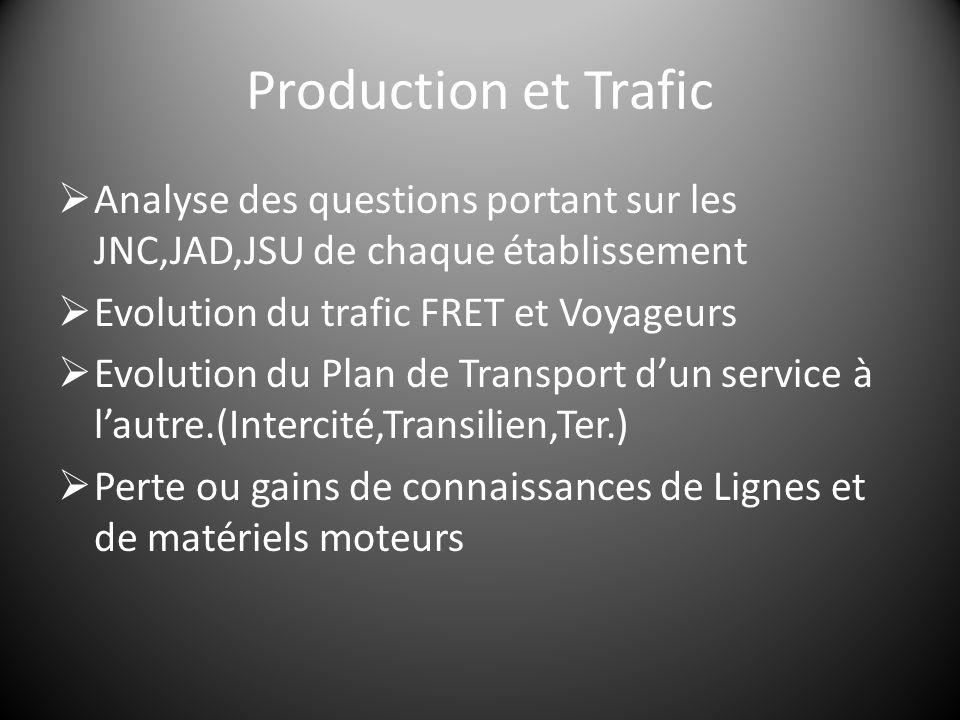 Production et Trafic  Analyse des questions portant sur les JNC,JAD,JSU de chaque établissement  Evolution du trafic FRET et Voyageurs  Evolution d