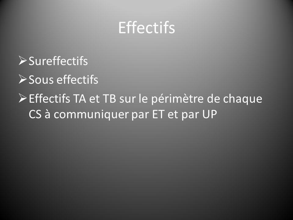 Effectifs  Sureffectifs  Sous effectifs  Effectifs TA et TB sur le périmètre de chaque CS à communiquer par ET et par UP