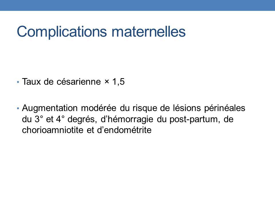 Complications maternelles Taux de césarienne × 1,5 Augmentation modérée du risque de lésions périnéales du 3° et 4° degrés, d'hémorragie du post-partum, de chorioamniotite et d'endométrite