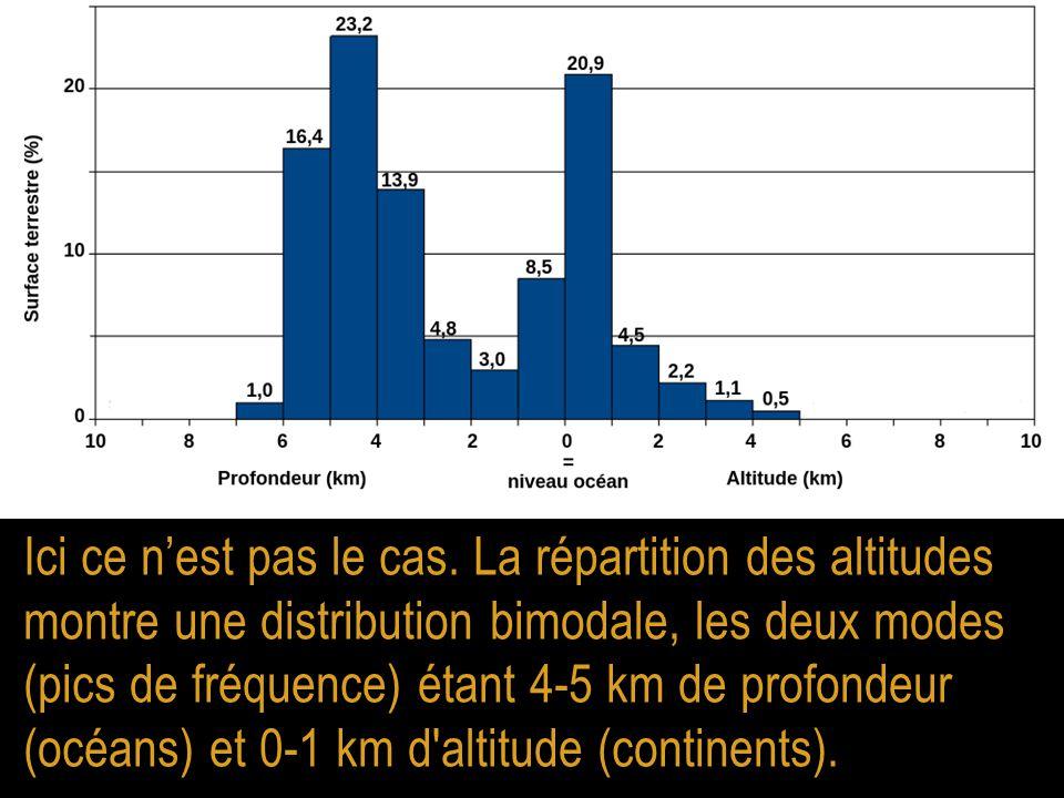 Ici ce n'est pas le cas. La répartition des altitudes montre une distribution bimodale, les deux modes (pics de fréquence) étant 4-5 km de profondeur