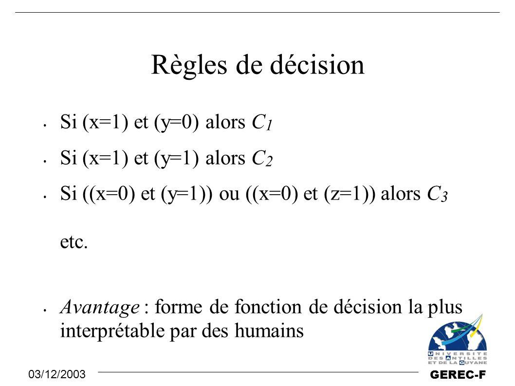 03/12/2003 GEREC-F Règles de décision Si (x=1) et (y=0) alors C 1 Si (x=1) et (y=1) alors C 2 Si ((x=0) et (y=1)) ou ((x=0) et (z=1)) alors C 3 etc. A