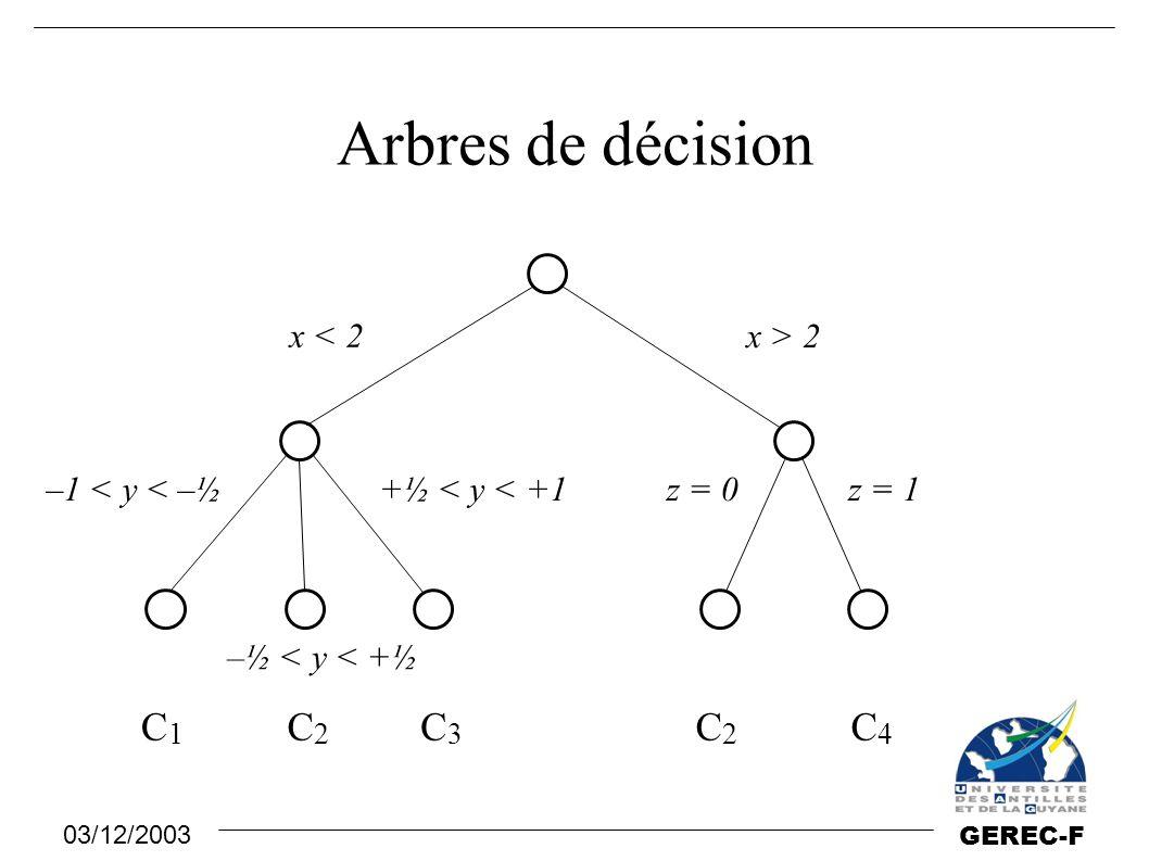03/12/2003 GEREC-F Arbres de décision x < 2 x > 2 –1 < y < –½ –½ < y < +½ z = 0z = 1+½ < y < +1 C1C1 C2C2 C3C3 C2C2 C4C4