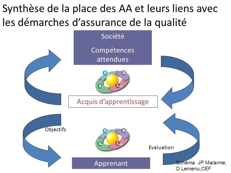 Acquis d'apprentissage Société Compétences attendues Apprenant Objectifs Evaluation Synthèse de la place des AA et leurs liens avec les démarches d'as