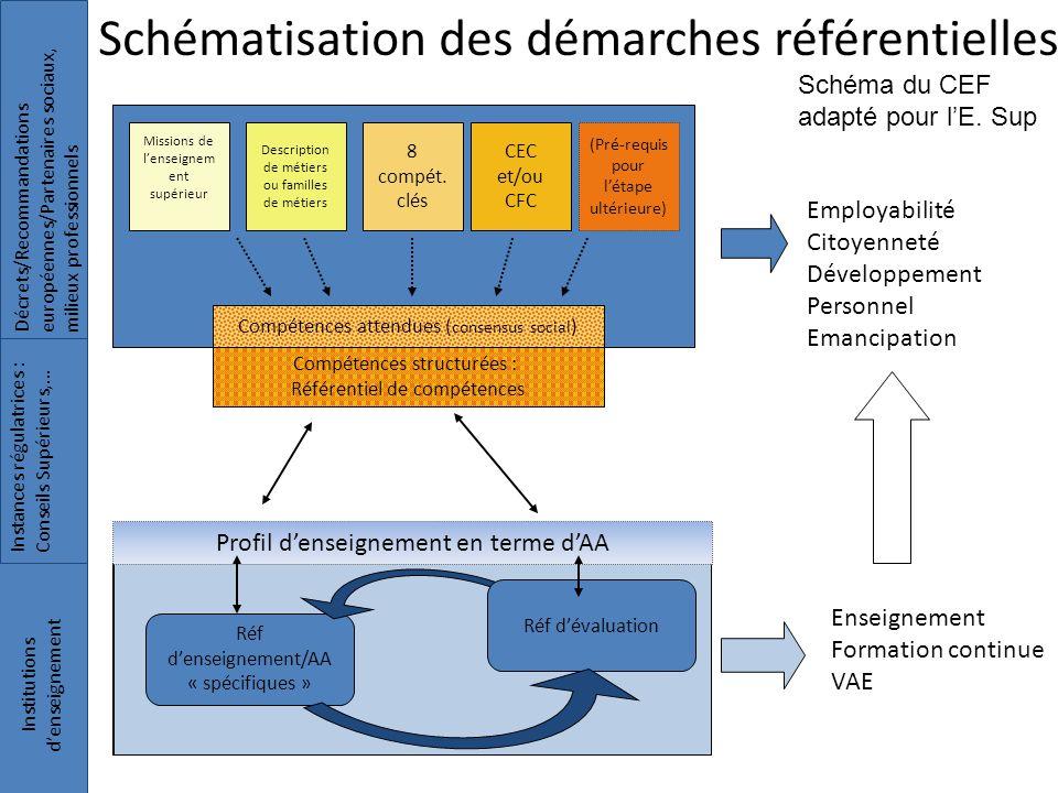 Réf de formation/AA « spécifiques » Employabilité Citoyenneté Développement Personnel Emancipation Décrets/Recommandationseuropéennes/Partenaires soci