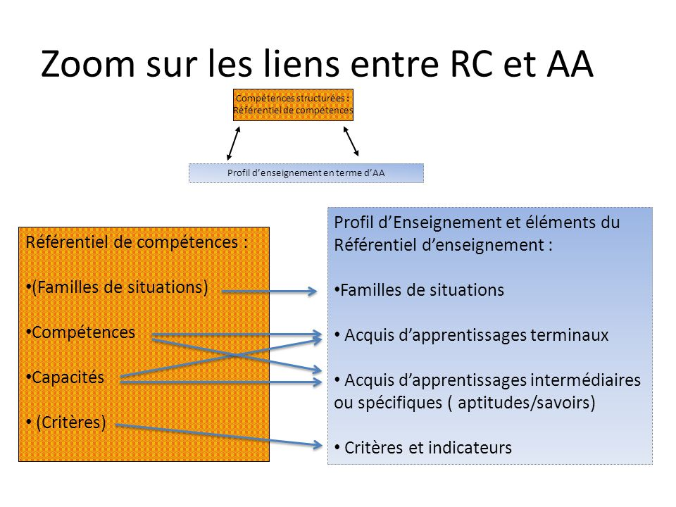 Zoom sur les liens entre RC et AA Compétences structurées : Référentiel de compétences Profil d'enseignement en terme d'AA Profil d'Enseignement et él