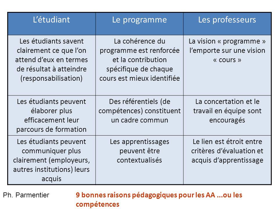 L'étudiantLe programmeLes professeurs Les étudiants savent clairement ce que l'on attend d'eux en termes de résultat à atteindre (responsabilisation)