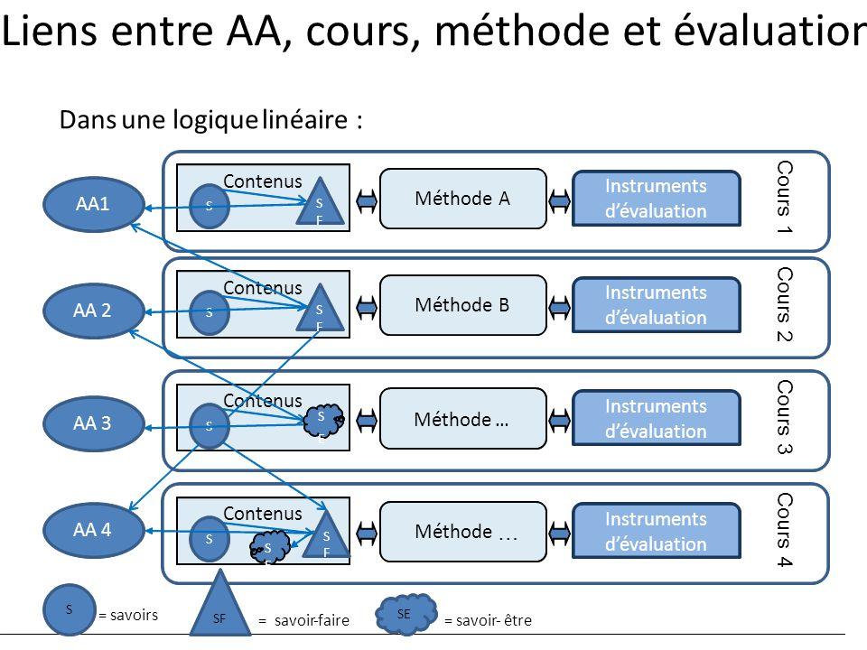 Contenus Instruments d'évaluation S S F Méthode … Cours 4 Contenus AA1 AA 3 AA 4 AA 2 Contenus Instruments d'évaluation S S F MéthodeA Cours 1 Liens e