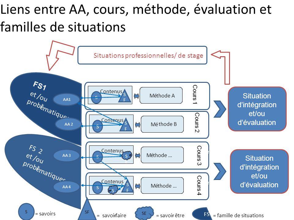 FS 2 et /ou probl é matiques FS 1 et /ou probl é matiques Situations professionnelles/ de stage AA1 AA 3 AA 4 AA 2 Liens entre AA, cours, méthode, éva
