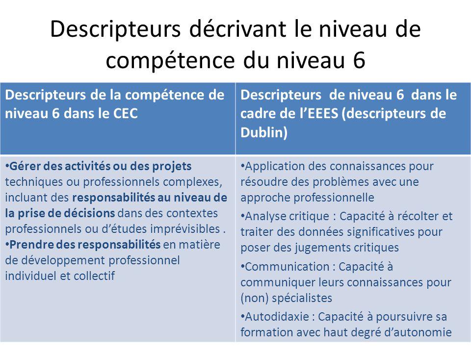 Descripteurs décrivant le niveau de compétence du niveau 6 Descripteurs de la compétence de niveau 6 dans le CEC Descripteurs de niveau 6 dans le cadr