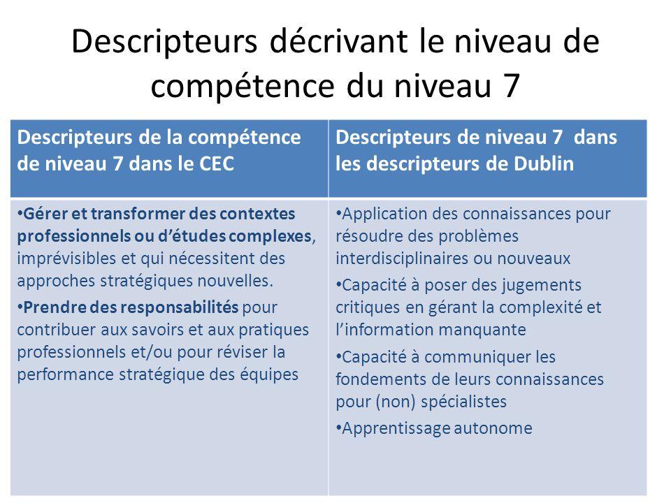 Descripteurs décrivant le niveau de compétence du niveau 7 Descripteurs de la compétence de niveau 7 dans le CEC Descripteurs de niveau 7 dans les des