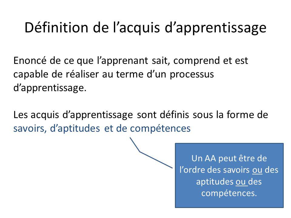 Zoom sur les liens entre RC et AA Compétences structurées : Référentiel de compétences Profil d'enseignement en terme d'AA Profil d'Enseignement et éléments du Référentiel d'enseignement : Familles de situations Acquis d'apprentissages terminaux Acquis d'apprentissages intermédiaires ou spécifiques ( aptitudes/savoirs) Critères et indicateurs Référentiel de compétences : (Familles de situations) Compétences Capacités (Critères)