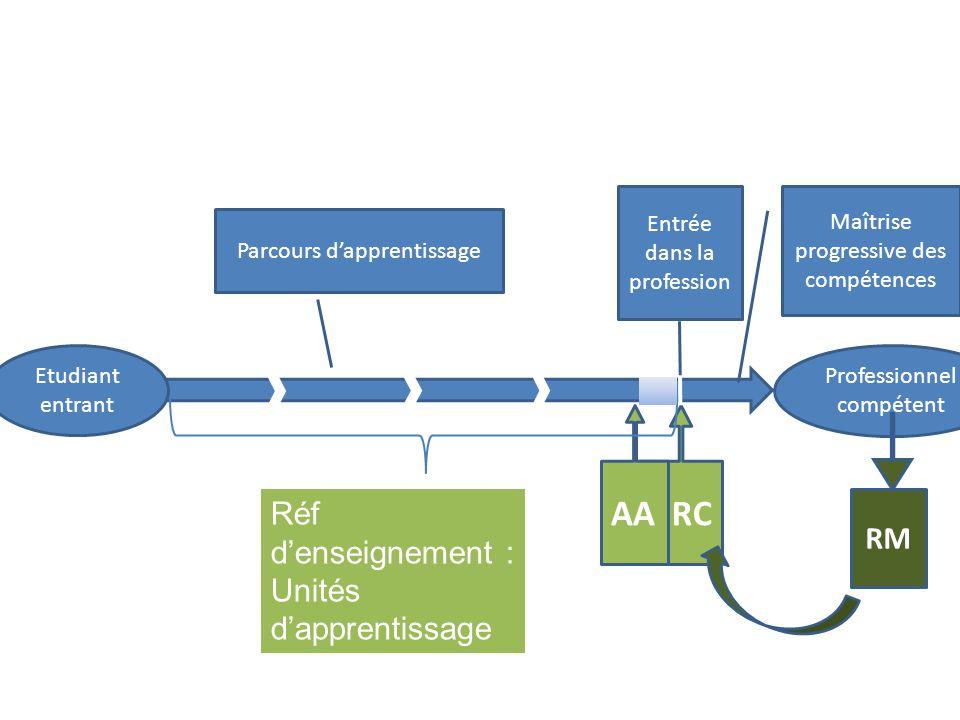 Etudiant entrant Professionnel compétent RCAA RM Entrée dans la profession Réf d'enseignement : Unités d'apprentissage Maîtrise progressive des compét