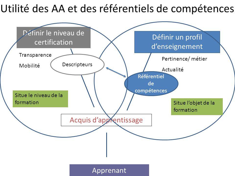 Acquis d'apprentissage Apprenant Définir le niveau de certification Transparence Mobilité Définir un profil d'enseignement Pertinence/ métier Actualit