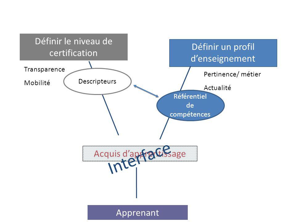 Acquis d'apprentissage Interface Apprenant Définir le niveau de certification Transparence Mobilité Définir un profil d'enseignement Pertinence/ métie