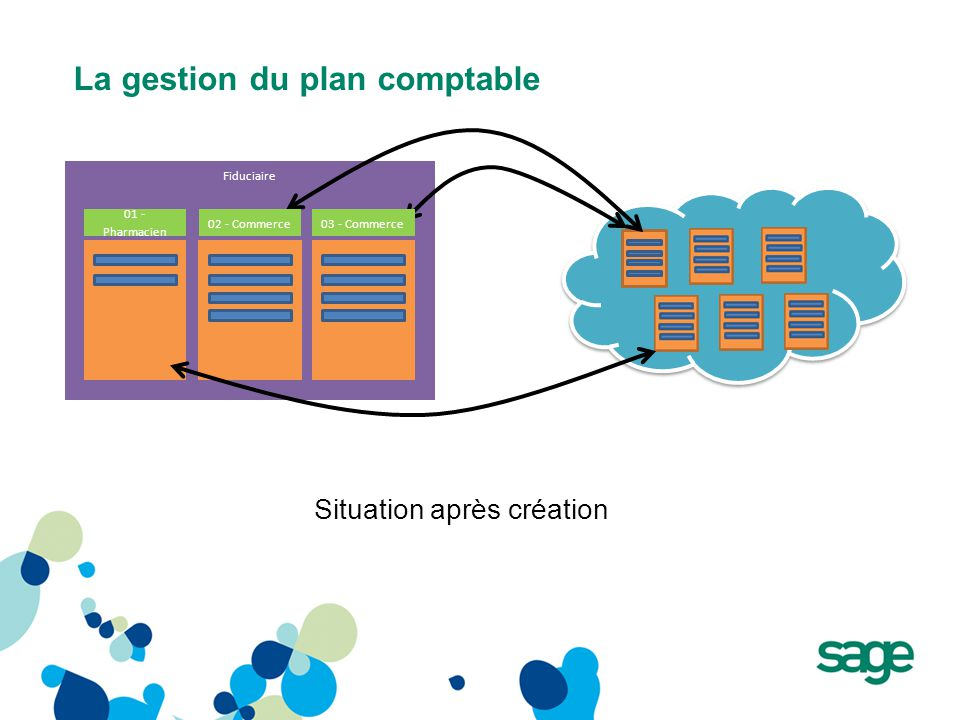 La gestion du plan comptable Fiduciaire Situation après création 01 - Pharmacien 02 - Commerce03 - Commerce