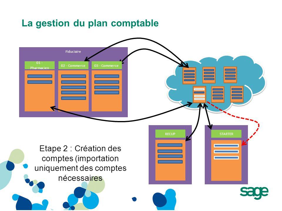 La gestion du plan comptable Fiduciaire RECUP STARTER Etape 2 : Création des comptes (importation uniquement des comptes nécessaires 01 - Pharmacien 02 - Commerce03 - Commerce