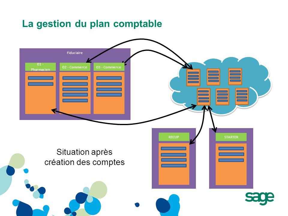 La gestion du plan comptable Fiduciaire RECUP STARTER Situation après création des comptes 01 - Pharmacien 02 - Commerce03 - Commerce