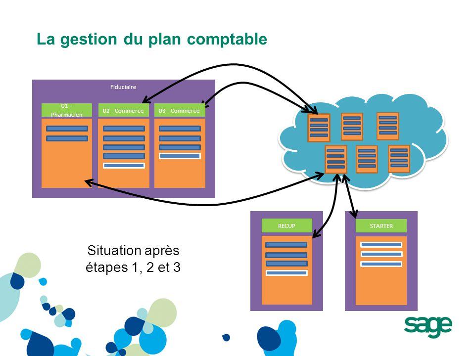 La gestion du plan comptable Fiduciaire RECUP STARTER Situation après étapes 1, 2 et 3 01 - Pharmacien 02 - Commerce03 - Commerce