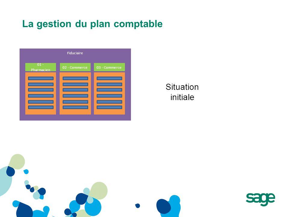La gestion du plan comptable Fiduciaire 01 - Pharmacien 02 - Commerce03 - Commerce Situation initiale