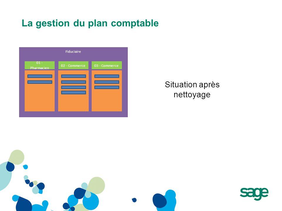 La gestion du plan comptable Fiduciaire Situation après nettoyage 01 - Pharmacien 02 - Commerce03 - Commerce