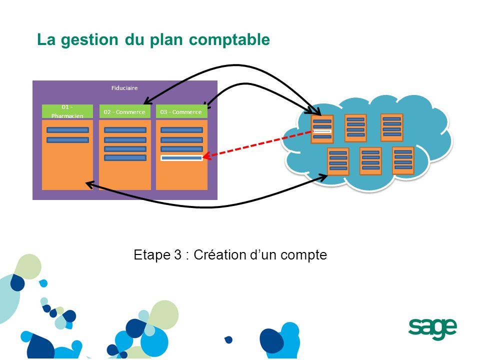 La gestion du plan comptable Fiduciaire Etape 3 : Création d'un compte 01 - Pharmacien 02 - Commerce03 - Commerce