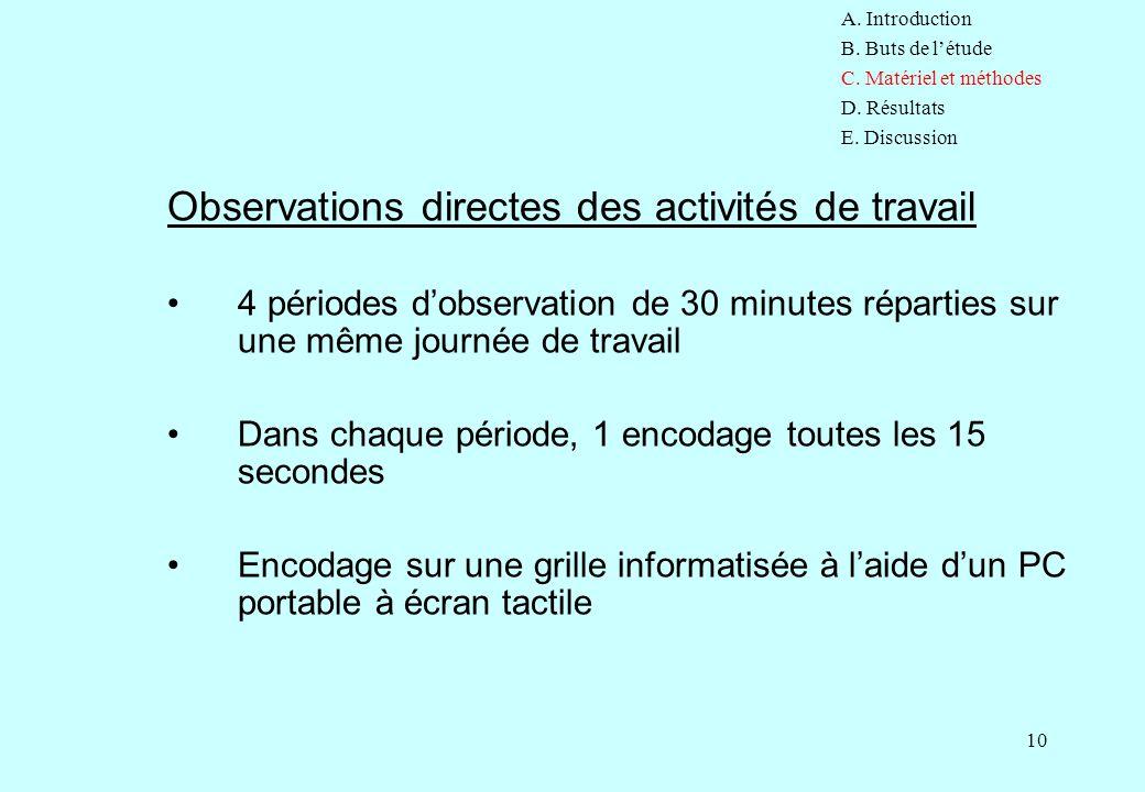 10 Observations directes des activités de travail 4 périodes d'observation de 30 minutes réparties sur une même journée de travail Dans chaque période
