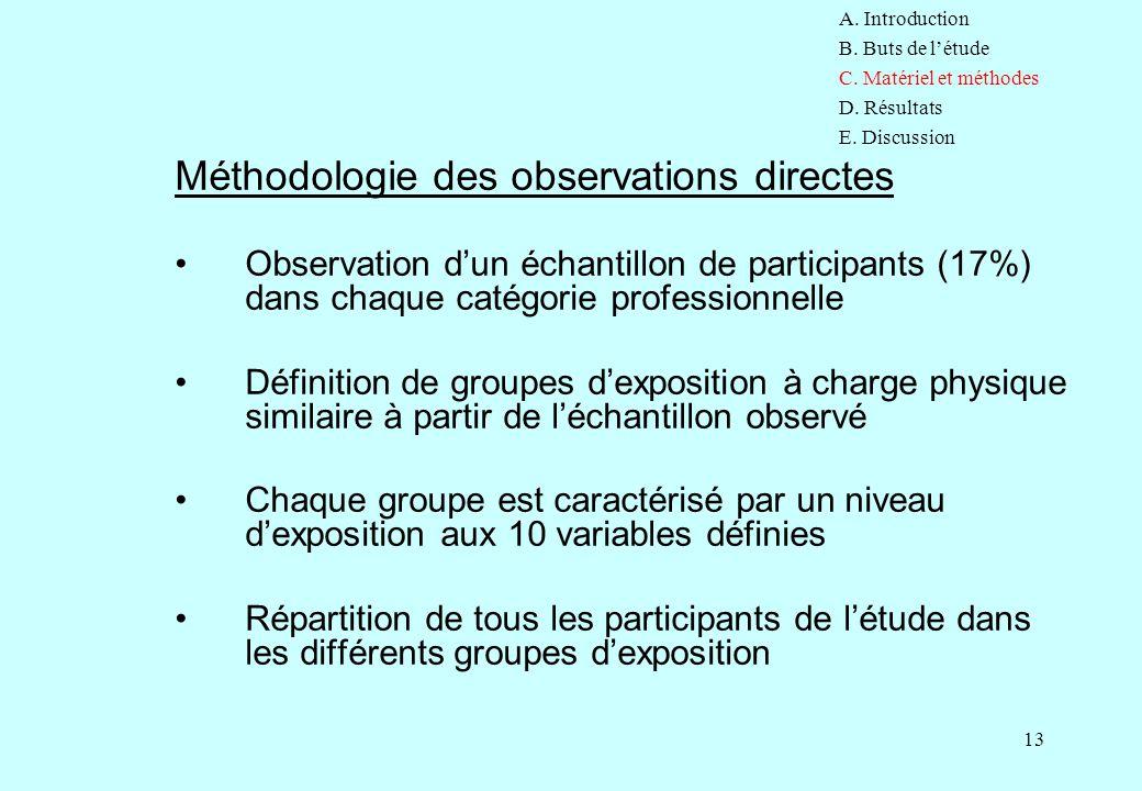 13 Méthodologie des observations directes Observation d'un échantillon de participants (17%) dans chaque catégorie professionnelle Définition de group