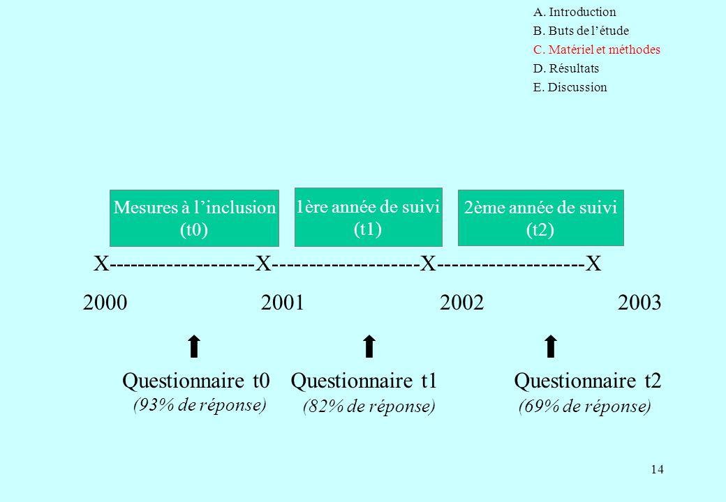 14 X--------------------X--------------------X--------------------X 2000200120032002 Questionnaire t0 (93% de réponse) Questionnaire t1 Questionnaire