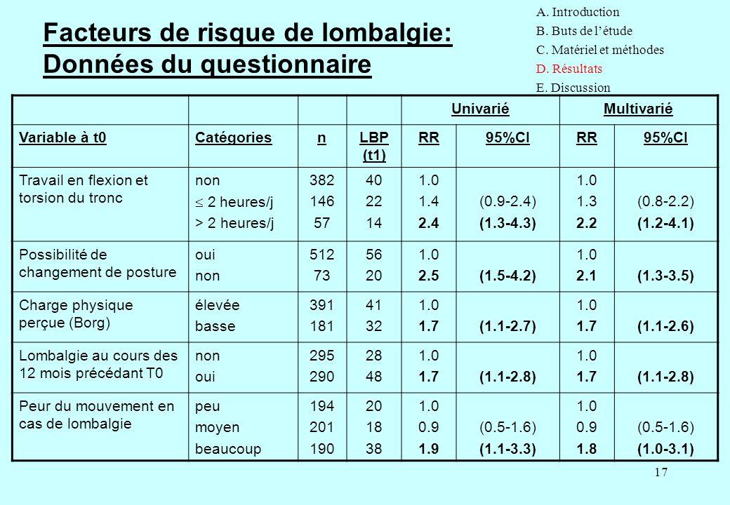 17 Facteurs de risque de lombalgie: Données du questionnaire UnivariéMultivarié Variable à t0CatégoriesnLBP (t1) RR95%CIRR95%CI Travail en flexion et