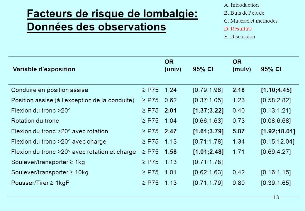18 Facteurs de risque de lombalgie: Données des observations A. Introduction B. Buts de l'étude C. Matériel et méthodes D. Résultats E. Discussion Var
