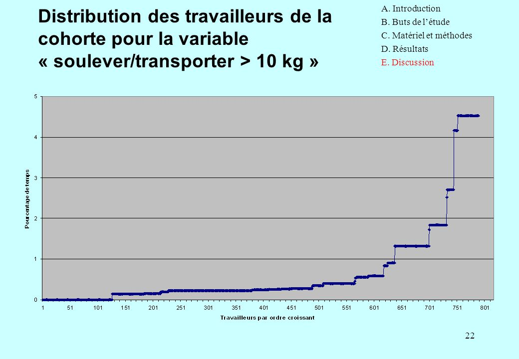 22 Distribution des travailleurs de la cohorte pour la variable « soulever/transporter > 10 kg » A. Introduction B. Buts de l'étude C. Matériel et mét