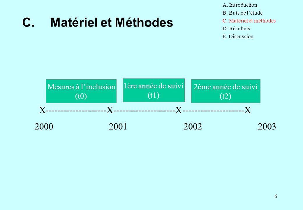 6 C.Matériel et Méthodes X--------------------X--------------------X--------------------X Mesures à l'inclusion (t0) 2000200120032002 1ère année de su