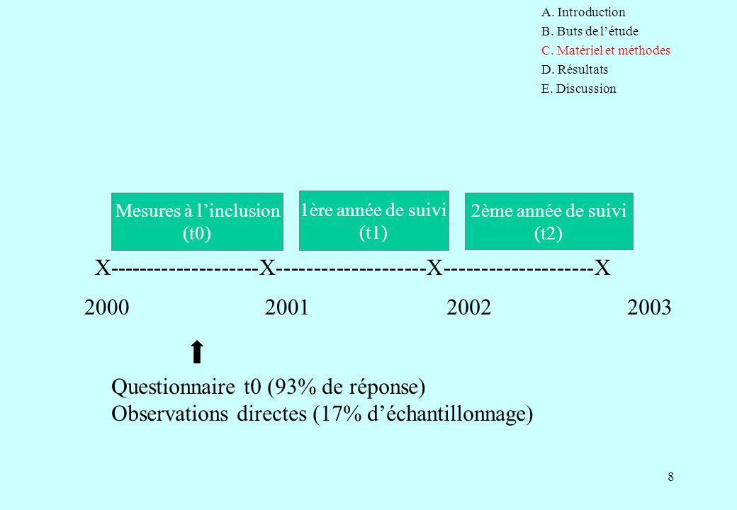 8 X--------------------X--------------------X--------------------X 2000200120032002 Questionnaire t0 (93% de réponse) Observations directes (17% d'éch
