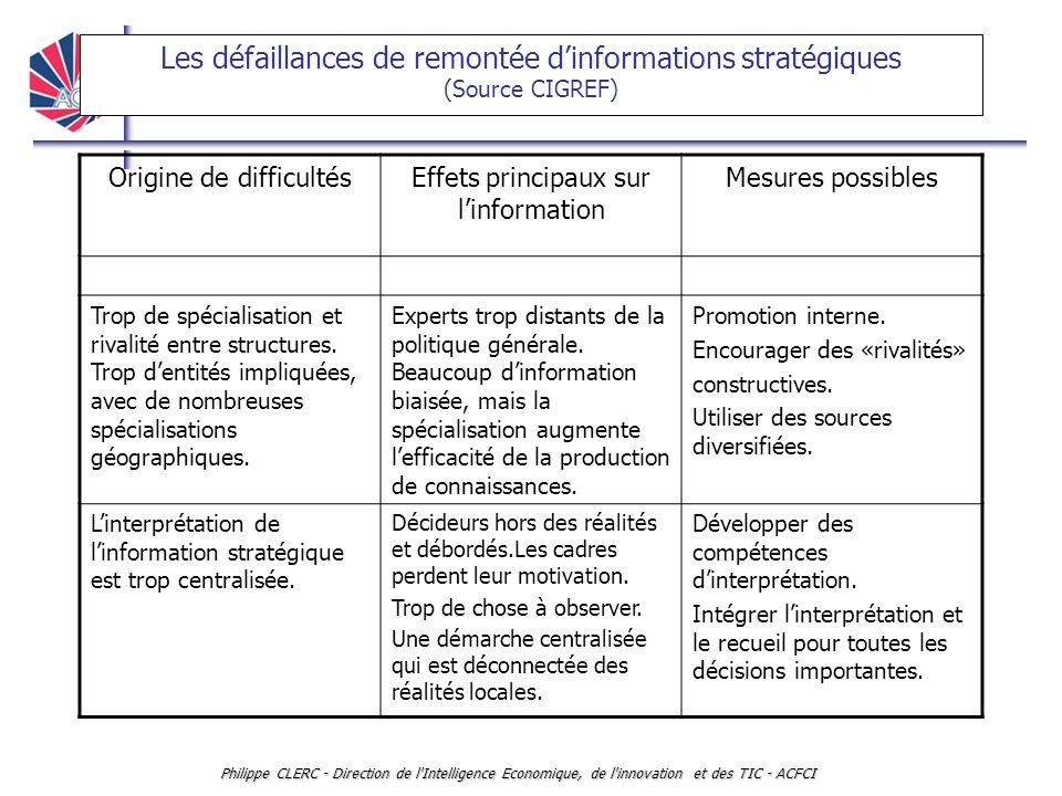 INTELLLIGENCE ECONOMIQUE ET VEILLE Philippe CLERC - Direction de l'Intelligence Economique, de l'innovation et des TIC - ACFCI Les défaillances de rem