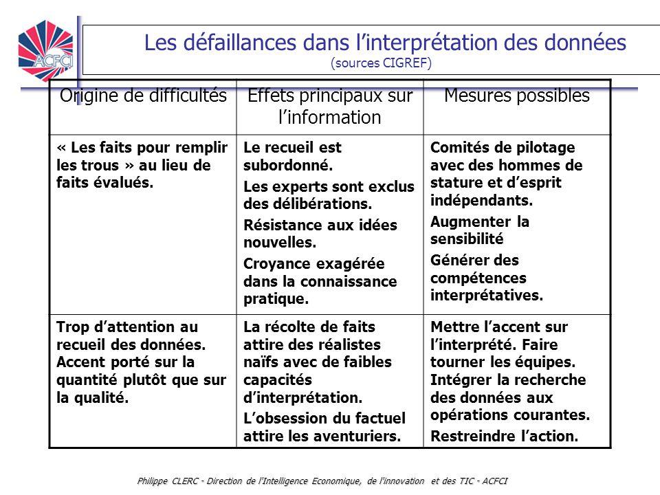INTELLLIGENCE ECONOMIQUE ET VEILLE Philippe CLERC - Direction de l'Intelligence Economique, de l'innovation et des TIC - ACFCI Les défaillances dans l